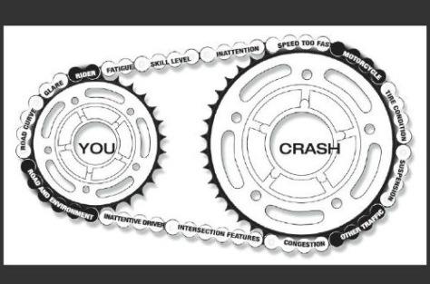 Mata Rantai Kecelakaan Sepeda Motor