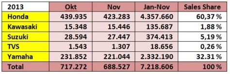 data aisi 2013 penjualan motor indonesia