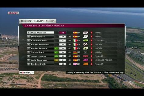MotoGP Championship standings