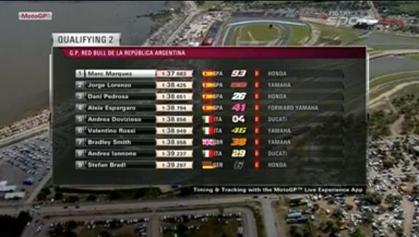 Result Q2 MotoGP Argentina