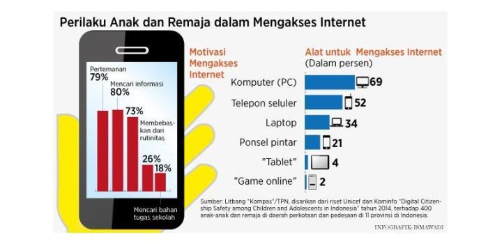 Buat Apa Internetmu