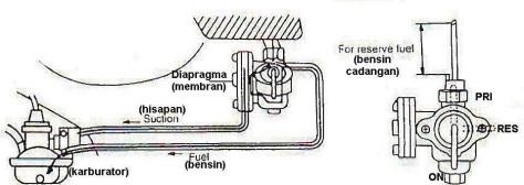 Kran-bensin-tipe-vakum